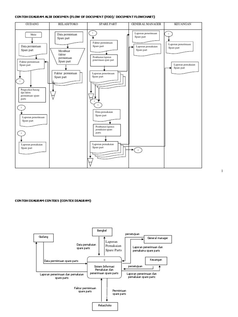Flowchart inventory bengkelpdf ccuart Choice Image