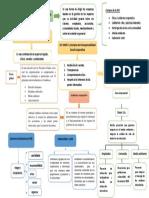 Organizador Grafico 2 Parcialcompleto