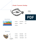 2018 Flounder Tournament Leader Board 071118