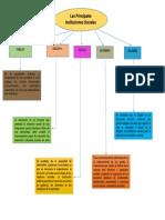 Mapa Concetual de Las Instituciones Sociales