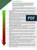 Ranking Verde de Electr Nicos