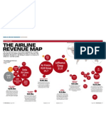 Airlines Infograph Showing Earnings