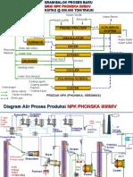 Dokumen.tips Flow Chart Pemmbuatan Pupuk Phonska Npk Zk Di Pabrik II Ptpetrokimia Gresik
