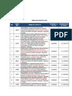 Obras y Desarrollo en Cerro Colorado 2015 -2018