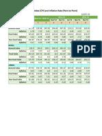 consumer price index_Feb15-Jan16.xlsx