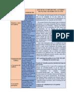 Analisis en Cuadro Actividad 12 r.c
