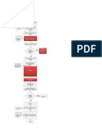 Diagrama de Flujo Autrogas