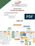 Mapa Mental de Entorno de Marketing