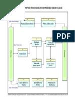 ESP GC 01 Mapa de Proceso Del SGC CITIUS Rev 1