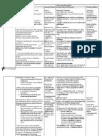 41711 Module a Table Analysis