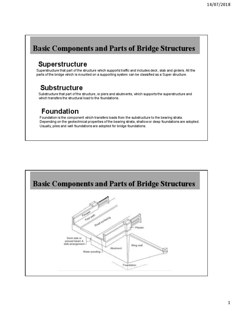 Basic Components and Parts of Bridge Structures: Superstructure