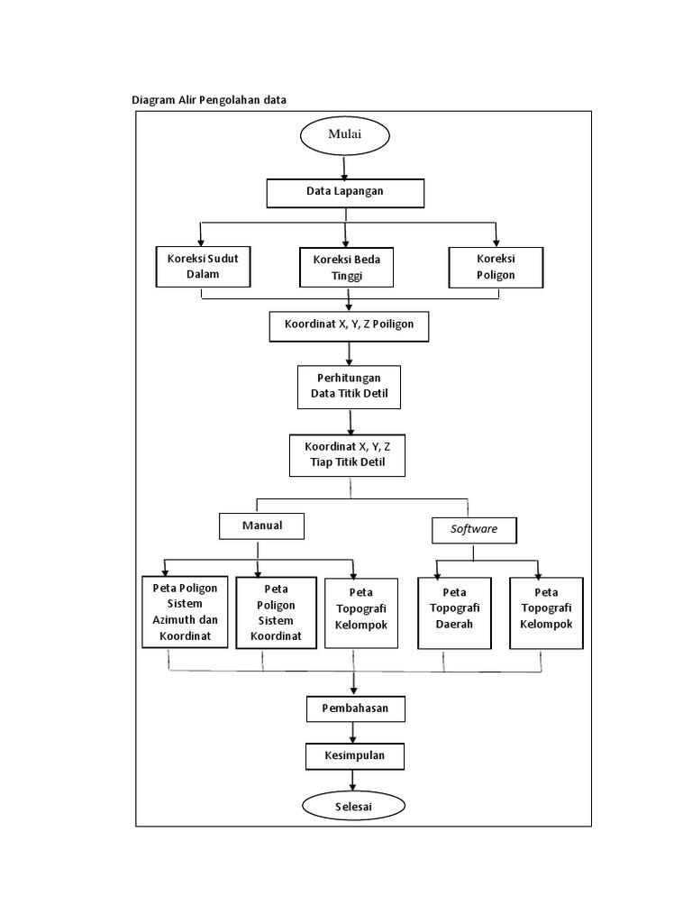Diagram alir pengolahan datacx ccuart Images