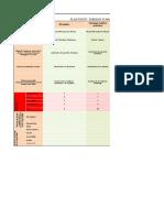 Evaluation Food Defense