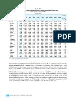 Producto Bruto Interno Por Departamentos, 2007 - 2016
