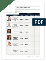Encuestas de Salida-Gubernatura Guanajuato