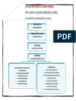 Carta Organisasi Pibg