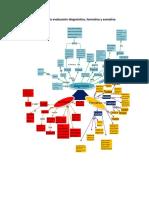 Mapa Conceptual de La Evaluación Diagnóstica