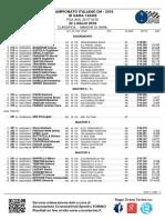 Classifica Campionati Italiani Dh 2018 Pila categorie