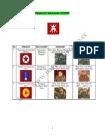 Regional Commands of SPDC