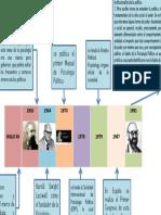Psicologia Politica_linea de Tiempo_johanaparra