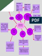 Planificacion Proyecto de Aula Mapa