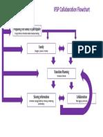 ifsp collaboration flowchart