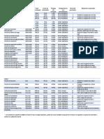 Tabla de pociones y objetos alquimicos.pdf