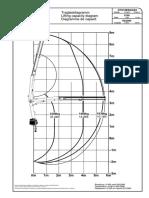 PK 6500 STD Loadchart