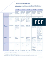Fund Comparisons