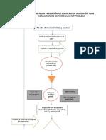 Estructura - Plantilla Gtc 45
