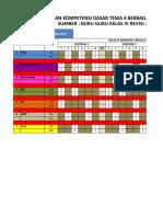 Pemetaan Kd k13 Kelas 4 Tema 4