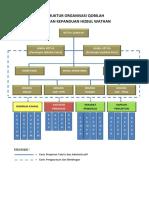 Struktur Org Qobilah-lengkap