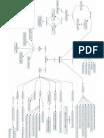 Mapa Conceptual Simulación
