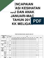 Pencapaian Kk Meligan Jan-mac 2017