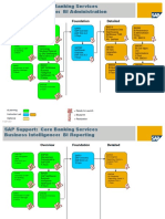 PTT Learning Maps - SAP Support - Core Banking Services - Business Intelligence v1.0