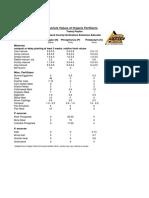 N-P-K Rates of Various Organic Fertilizers