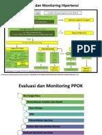 evaluasi hipertensidan PPOK