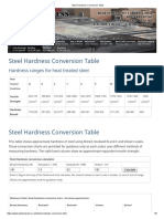 Steel Hardness Conversion Table