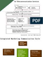 Framework for Telecommunication Services Marketing