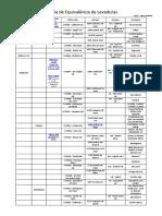 tabela equivalência de fermentos.pdf