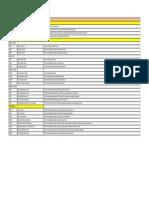 List T-Code All Modul - SD