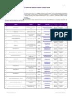 Lista de laboratorios acreditados INACAL