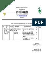 5.3.2.1 Hasil Monitoring Pelaksanaan Uraian Tugas Oleh Kepala Puskesmas