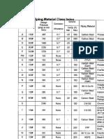 List Piping Class Prelim