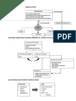 Alur Dokumen Pekerjaan Tambah Kurang 2013