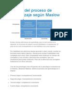 Proceso de Aprendizaje Didactica
