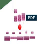 Hernandez Dzul_5027_mapa Mental Estrateguas de Control