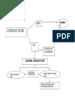 PS 186_Jurisdiction Flowchart