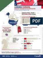 Alabama-Canada Agricultural Trade
