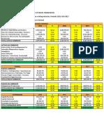 Analisis Vertical de Los Estados Financieros